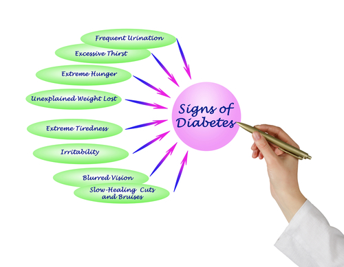 Diabetes Discussion – 8 Signs of Diabetes Symptom | Diabetes ...